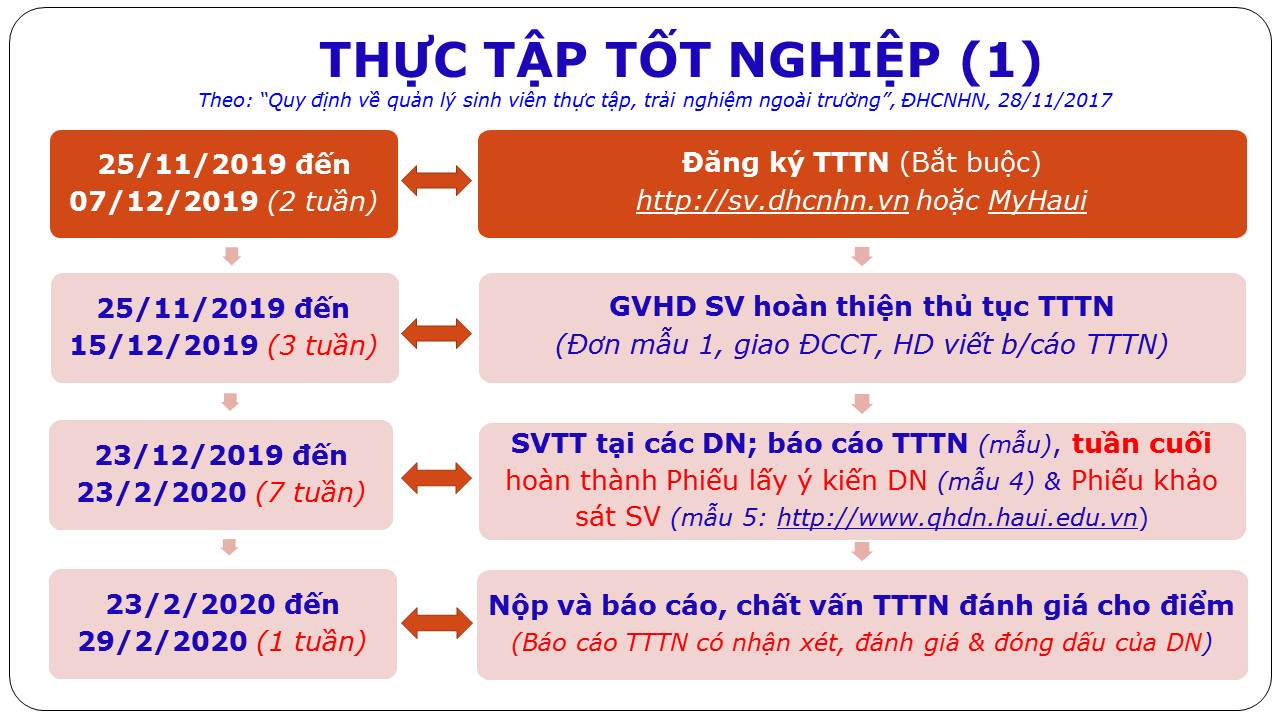 KẾ HOẠCH THỦ TỤC, QUY TRÌNH TTTN & ĐATN CỦA SV ĐH-K11
